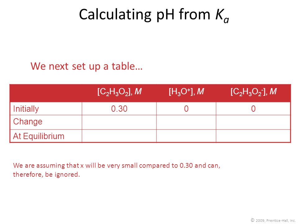 Calculating pH from Ka We next set up a table… [C2H3O2], M [H3O+], M